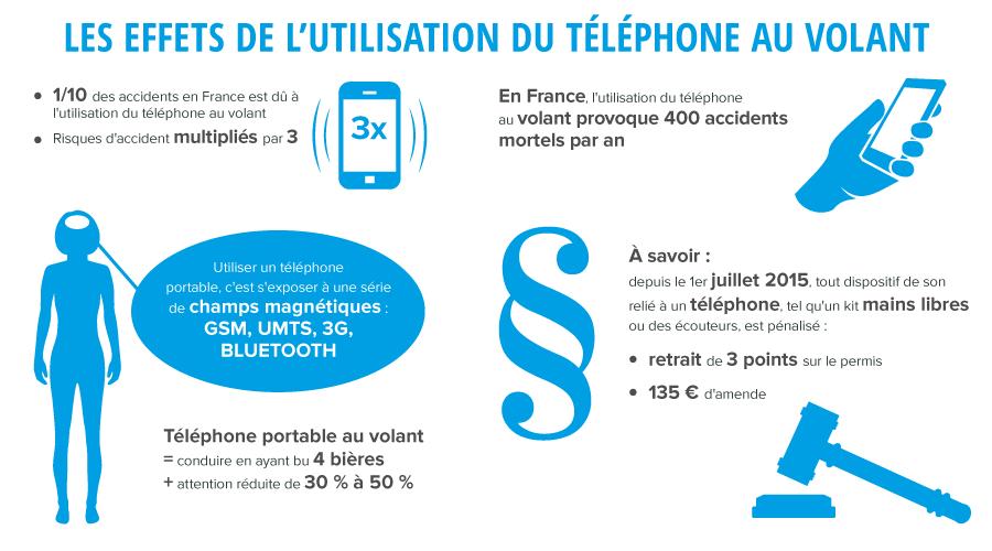 Infographie sur les effets de l'utilisation du téléphone au volant